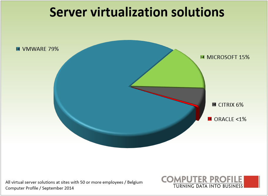 Vendoren server virtualisatie
