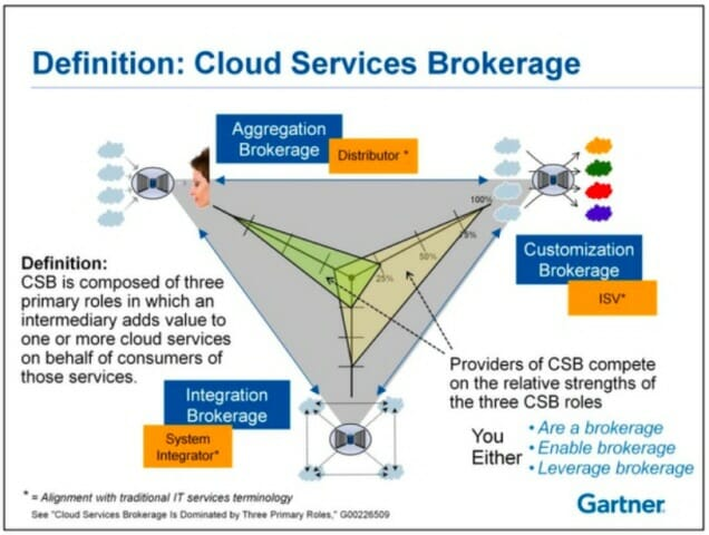 Definition Cloud Services Brokarage