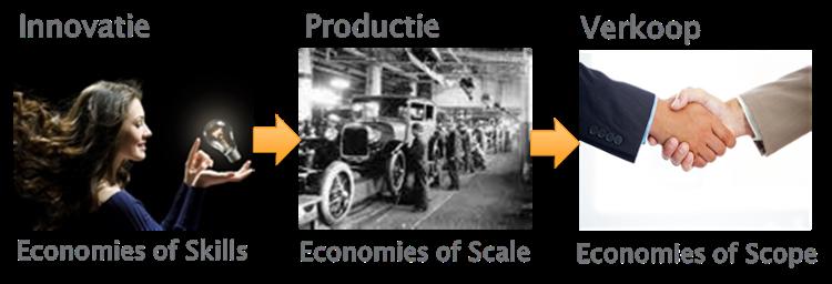 Innovatie-Productie-Verkoop