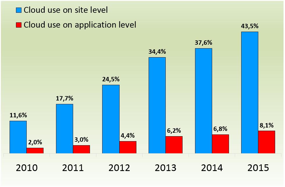 1_Cloud-ontwikkeling 2010-2015