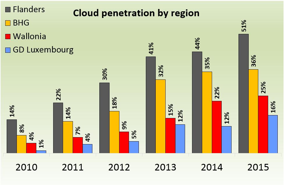 2_Cloud-penetratie per regio
