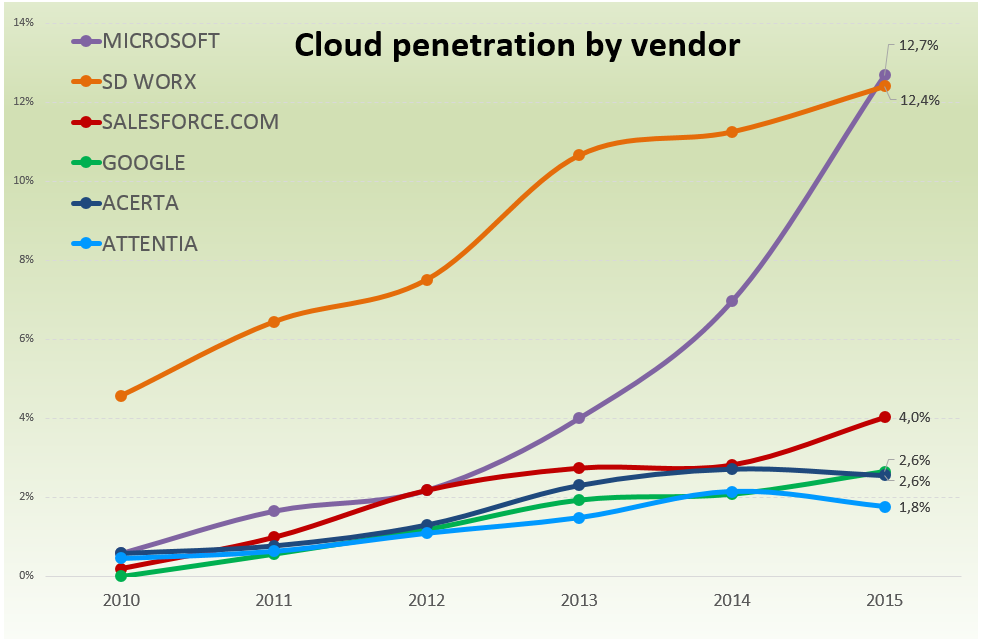 3_Cloud-penetratie per vendor