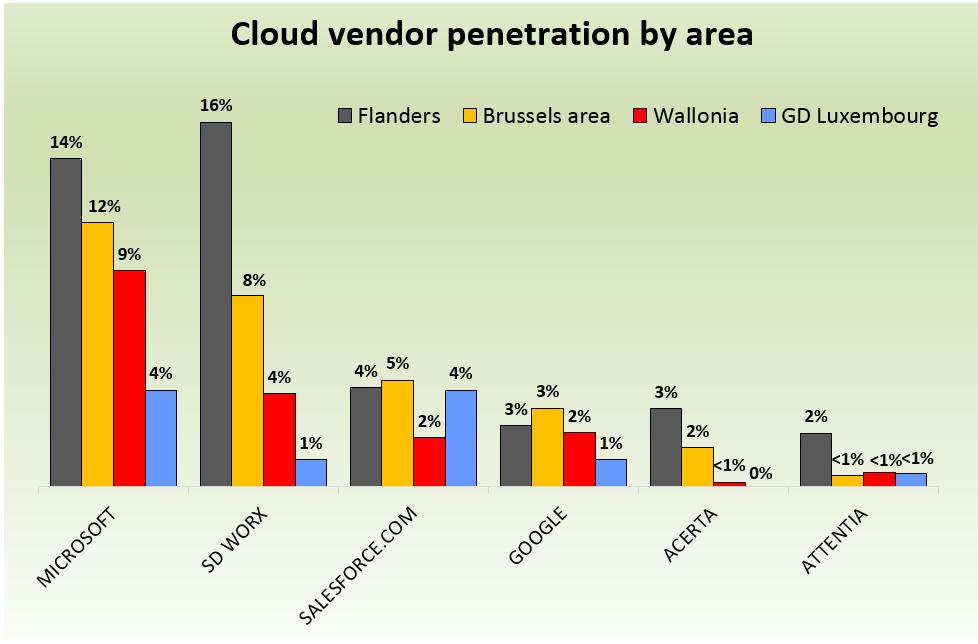 4_Penetratie cloud-leverancier per regio