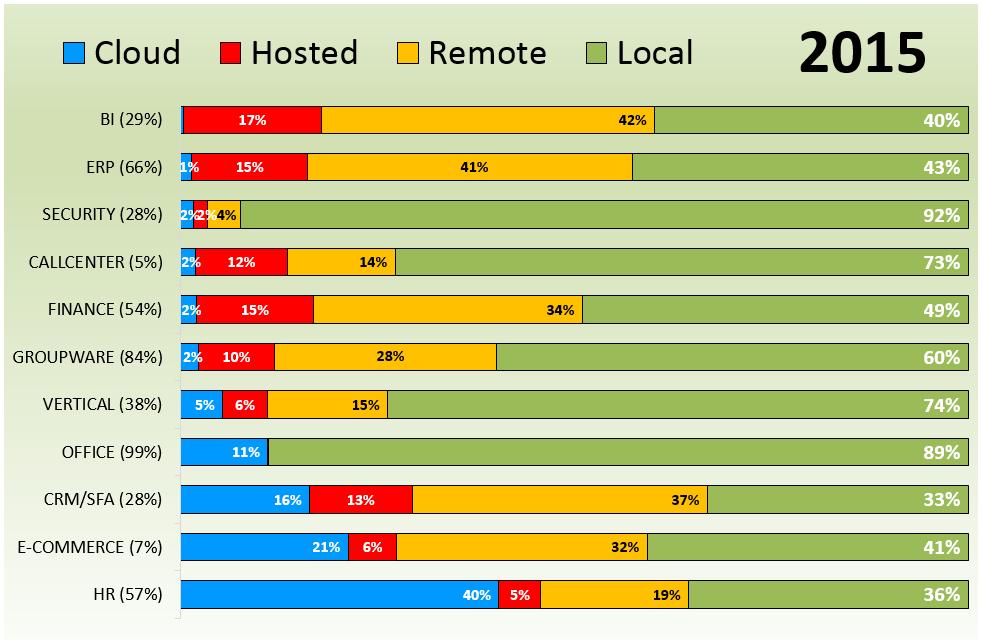 5_Deelgebieden per locatie