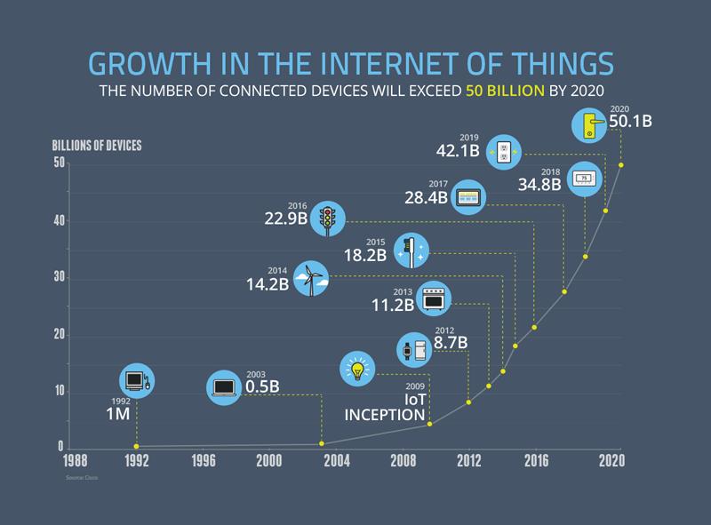 IoT chart