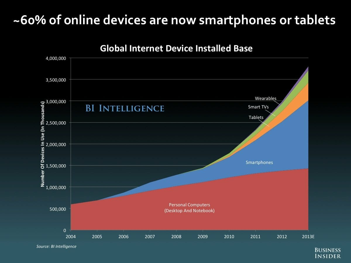 On-Line Devices Graphic