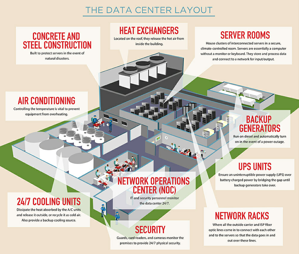 Datacenter Layout