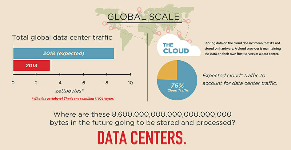 Global Scale ZettaBytes