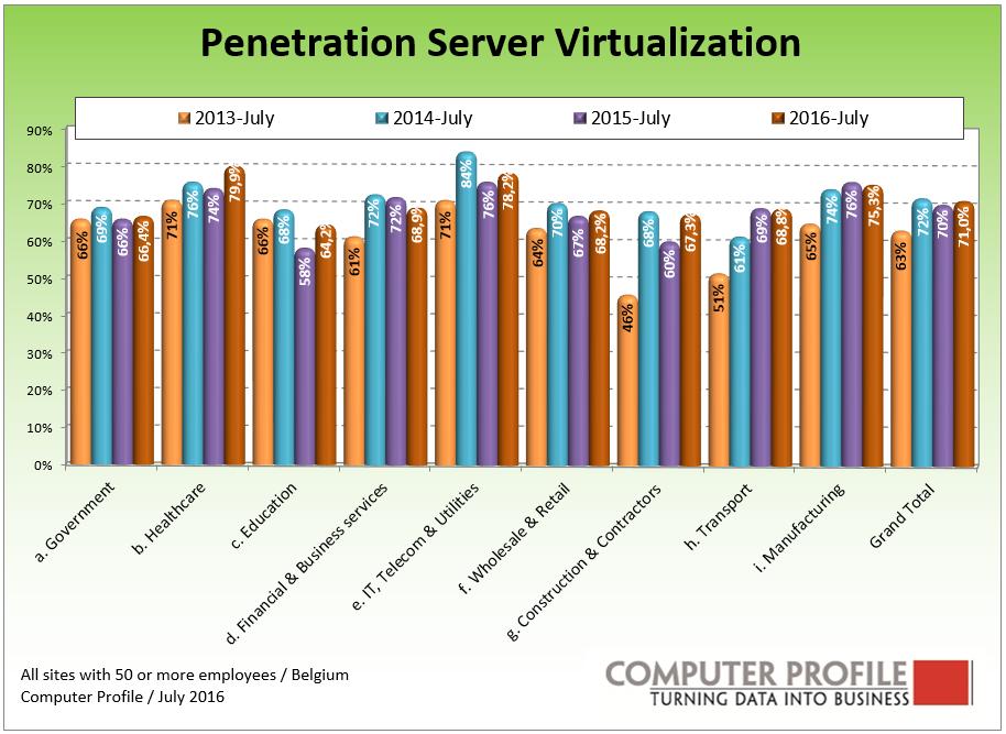 Penetration Server Virt