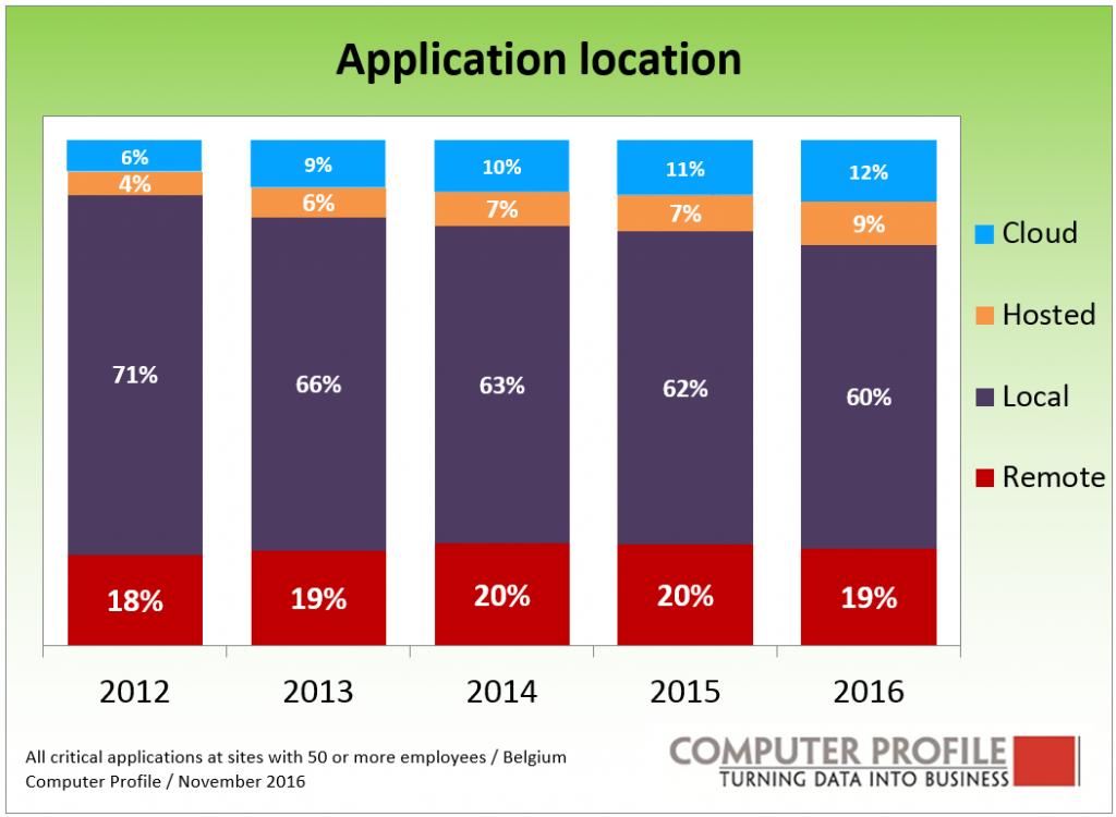 applicatiion-location