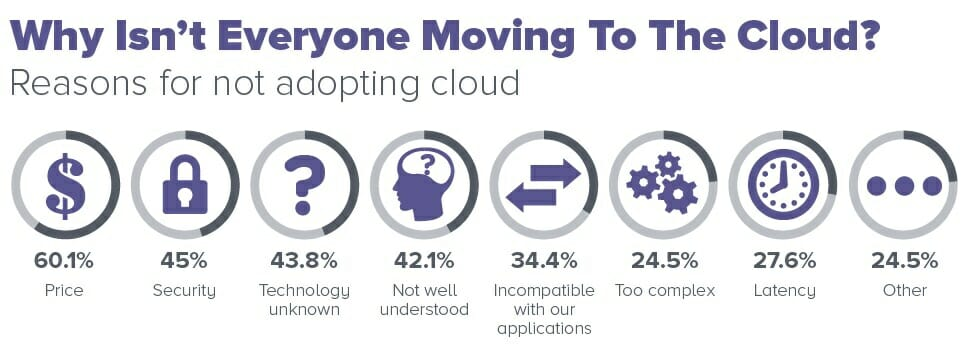 Why isn't everyone moving to the Cloud?