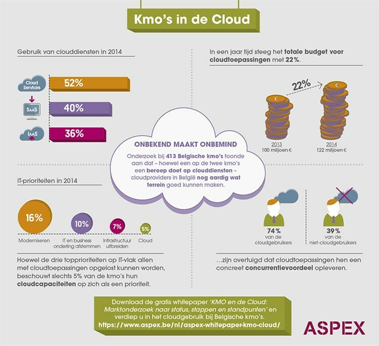 SMEs_in_the_Cloud