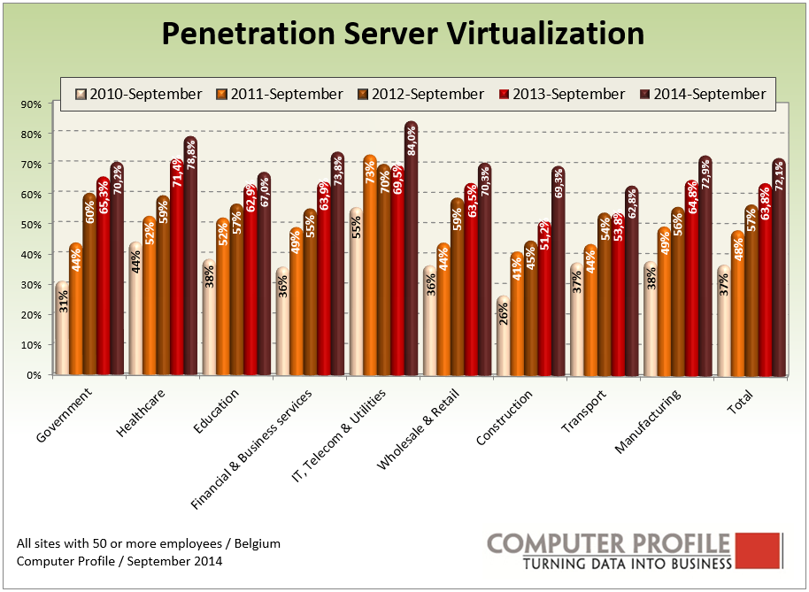 Penetratie server virtualisatie