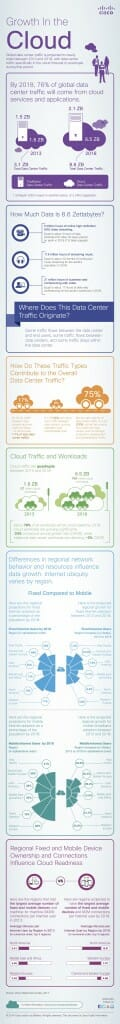 Cisco Growth_Cloud_Infographic
