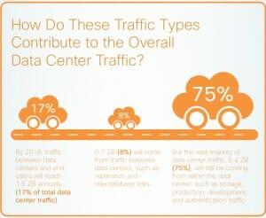 Traffic Types