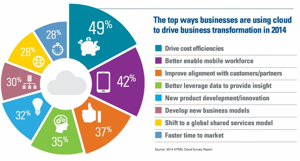 Cloud to drive business - survey